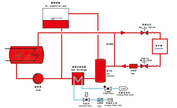 Schematic diagram of reactor oil heater