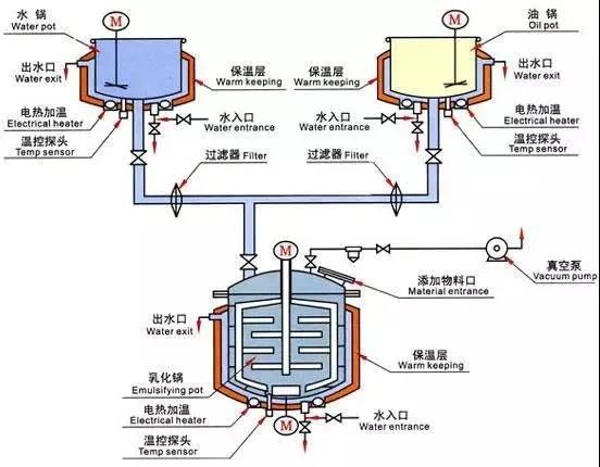 principle of the high shear emulsifier